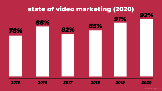 how to use videos for business growth